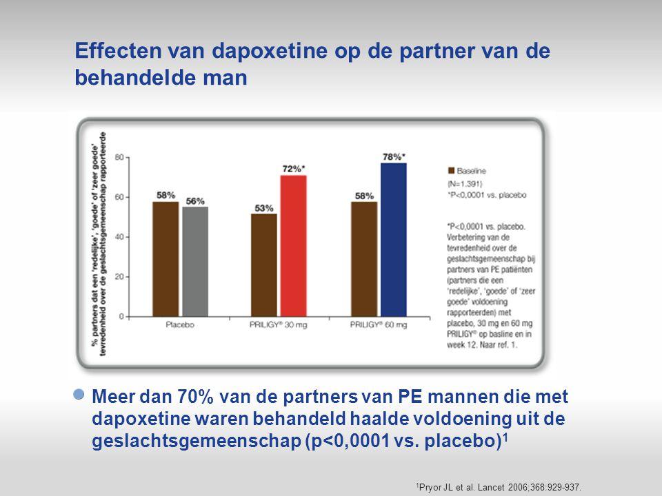 Effecten van dapoxetine op de partner van de behandelde man Meer dan 70% van de partners van PE mannen die met dapoxetine waren behandeld haalde voldo