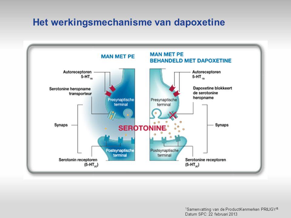 1 Samenvatting van de ProductKenmerken PRILIGY ®. Datum SPC: 22 februari 2013. Het werkingsmechanisme van dapoxetine