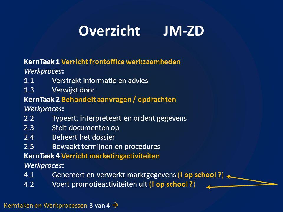 Overzicht JM-ZD KernTaak 1 Verricht frontoffice werkzaamheden Werkproces: 1.1Verstrekt informatie en advies 1.3Verwijst door KernTaak 2 Behandelt aanv