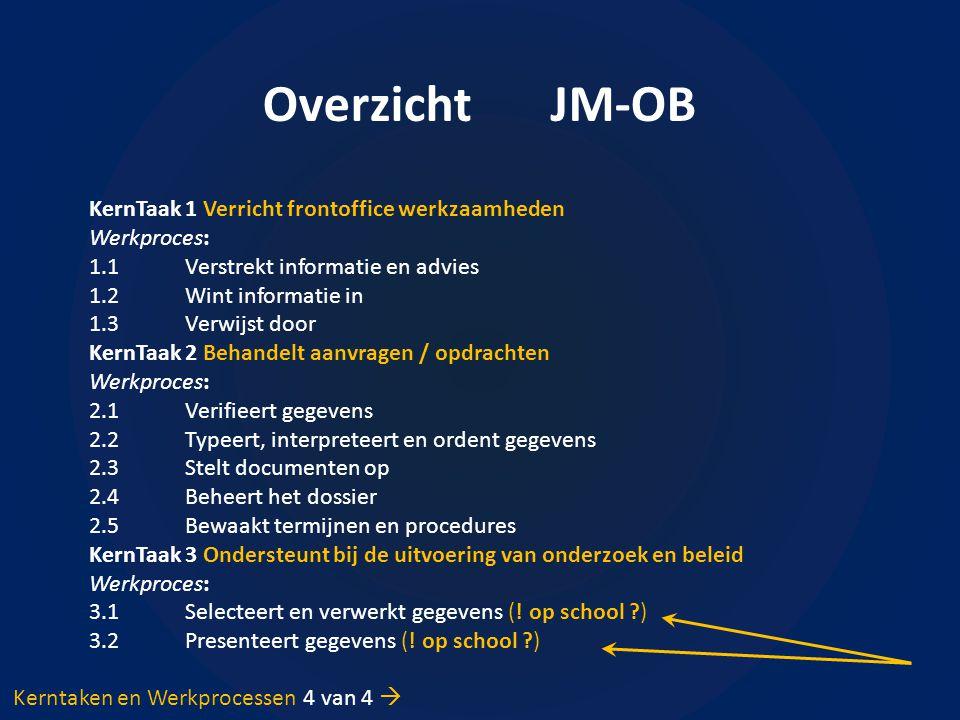 Overzicht JM-OB KernTaak1 Verricht frontoffice werkzaamheden Werkproces: 1.1Verstrekt informatie en advies 1.2Wint informatie in 1.3Verwijst door Kern