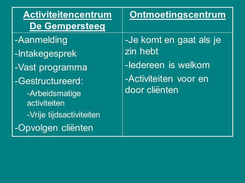 Activiteitencentrum De Gempersteeg Ontmoetingscentrum -Aanmelding -Intakegesprek -Vast programma -Gestructureerd: -Arbeidsmatige activiteiten -Vrije tijdsactiviteiten -Opvolgen cliënten -Je komt en gaat als je zin hebt -Iedereen is welkom -Activiteiten voor en door cliënten