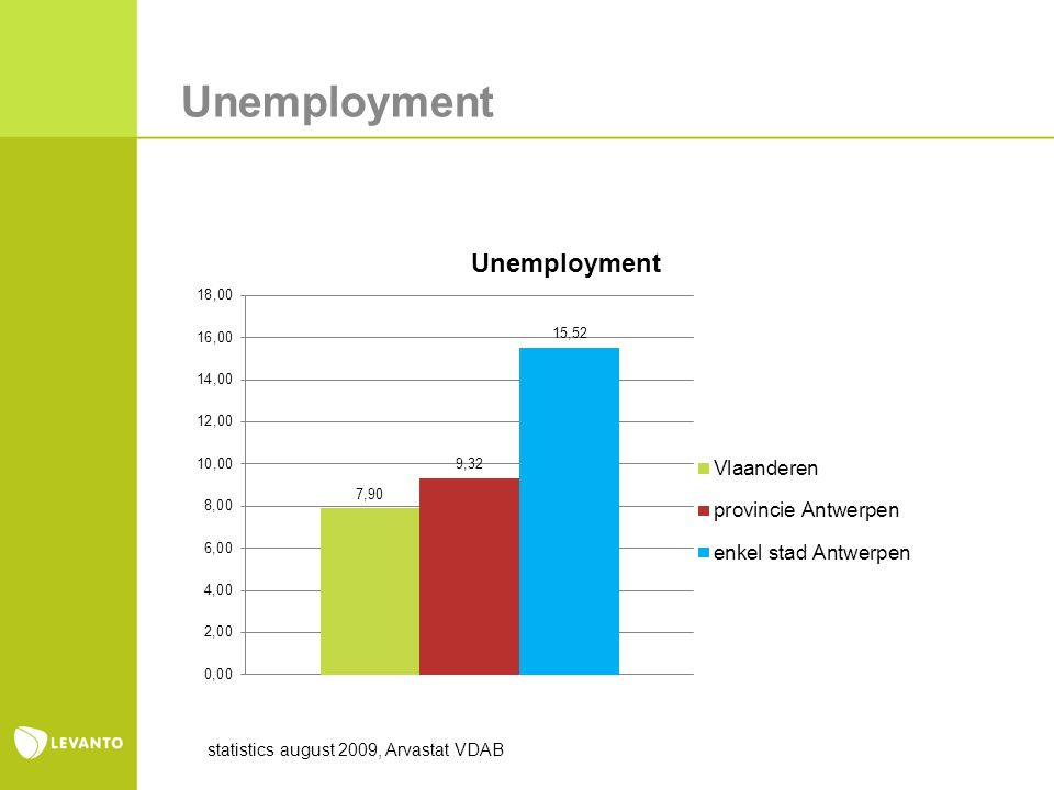 Unemployment statistics august 2009, Arvastat VDAB