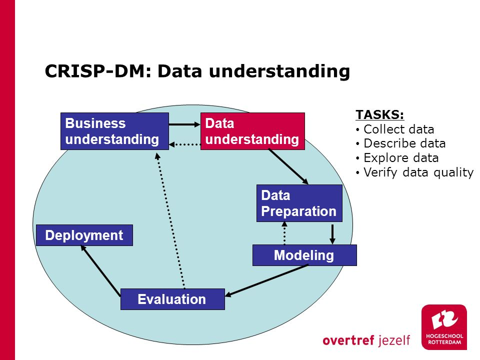 CRISP-DM: Data understanding Business understanding Data understanding Data Preparation Modeling Evaluation Deployment TASKS: Collect data Describe data Explore data Verify data quality