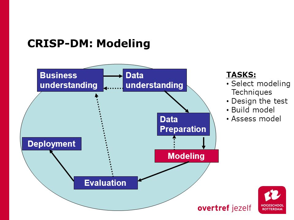 CRISP-DM: Modeling Business understanding Data understanding Data Preparation Modeling Evaluation Deployment TASKS: Select modeling Techniques Design the test Build model Assess model