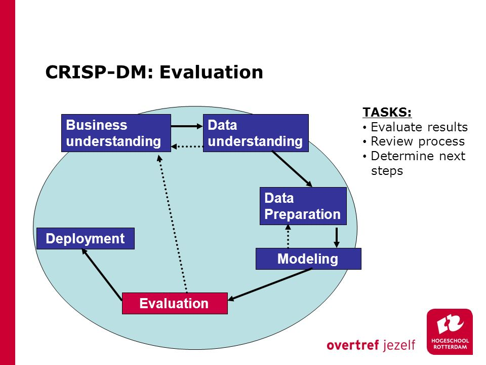 CRISP-DM: Evaluation Business understanding Data understanding Data Preparation Modeling Evaluation Deployment TASKS: Evaluate results Review process Determine next steps