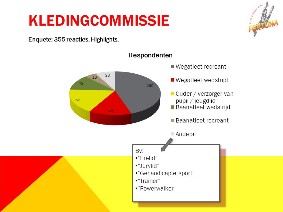 Enquete: 355 reacties. Highlights. KLEDINGCOMMISSIE
