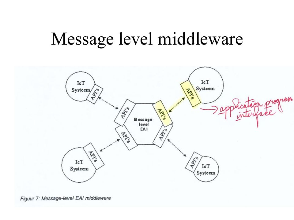 Message level middleware