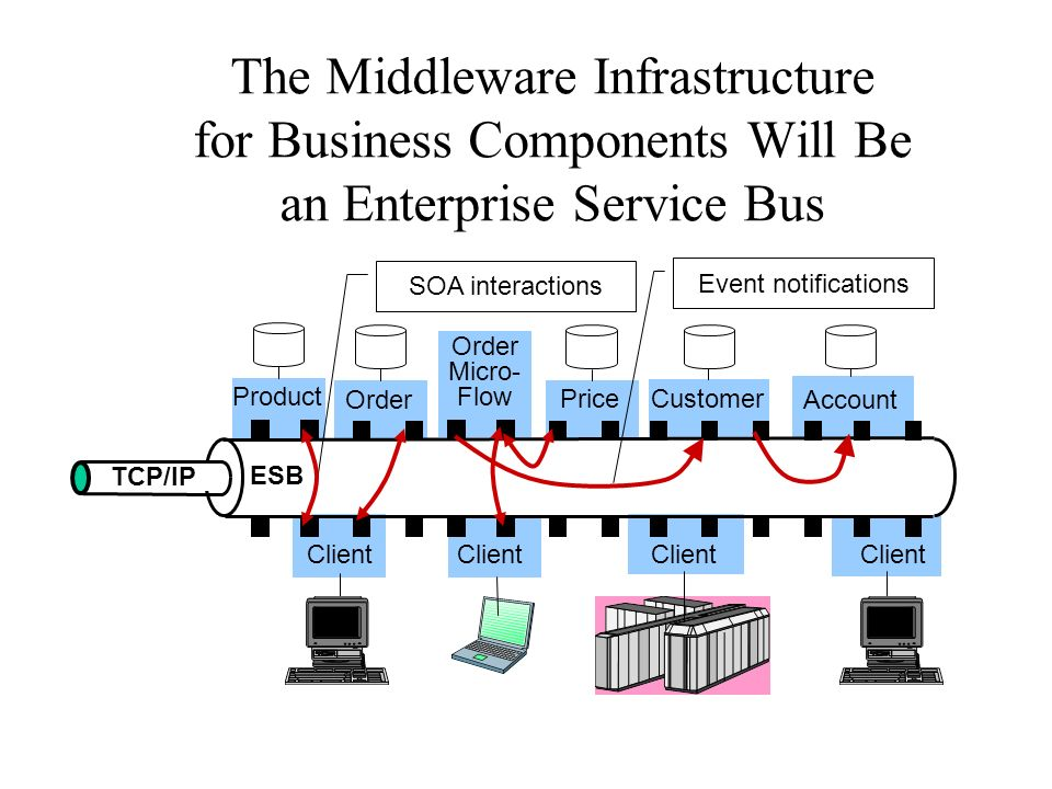 Order Micro- Flow Client Product Client Price Account Order Customer SOA interactions TCP/IP ESB Event notifications The Middleware Infrastructure for Business Components Will Be an Enterprise Service Bus