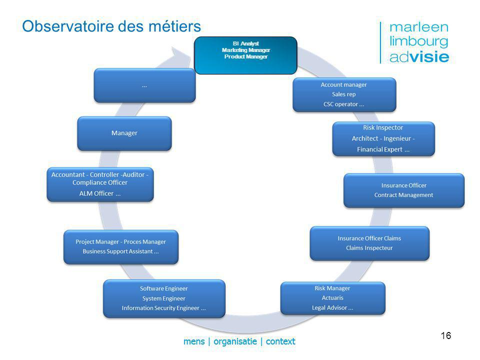 16 BI Analyst Marketing Manager Product Manager Observatoire des métiers