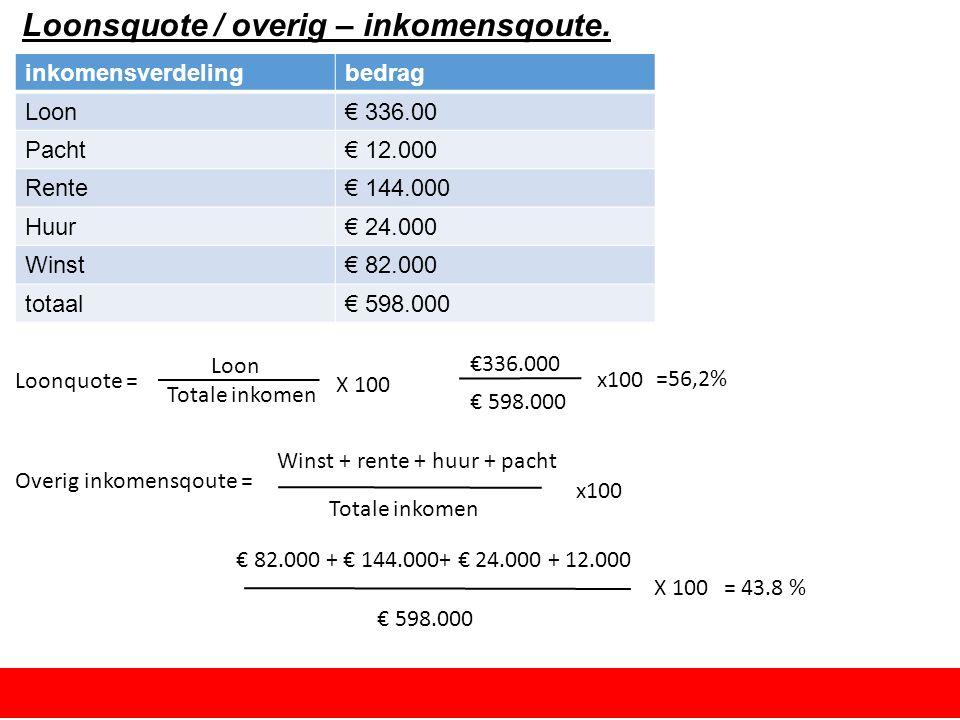 loonquote berekenen