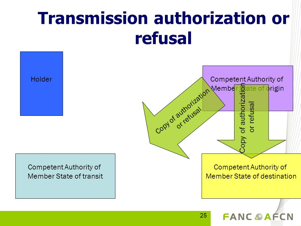 25 Competent Authority of Member State of transit Competent Authority of Member State of destination Competent Authority of Member State of origin Transmission authorization or refusal Holder Copy of authorization or refusal Copy of authorization or refusal