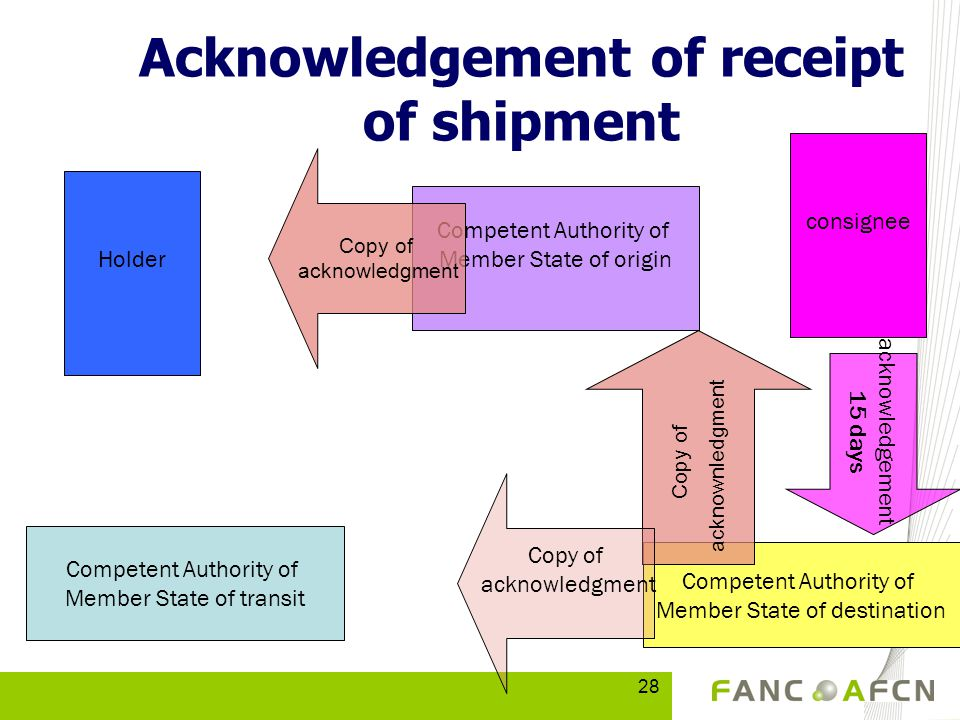 28 Competent Authority of Member State of transit Competent Authority of Member State of destination Competent Authority of Member State of origin Acknowledgement of receipt of shipment Holder Copy of acknowledgment Copy of acknownledgment Copy of acknowledgment acknowledgement 15 days consignee