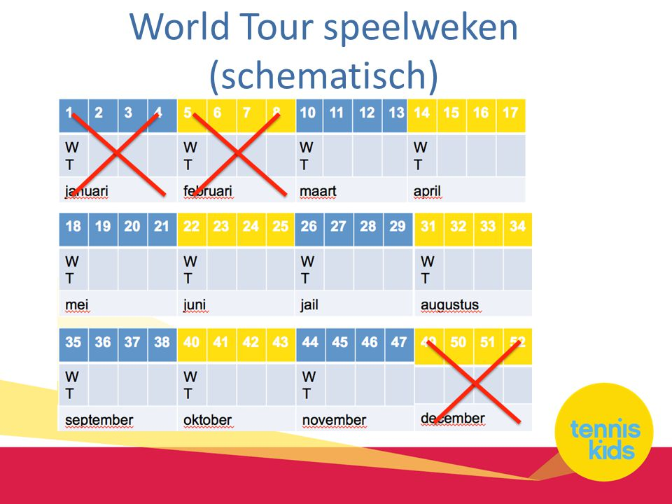 World Tour speelweken (schematisch)
