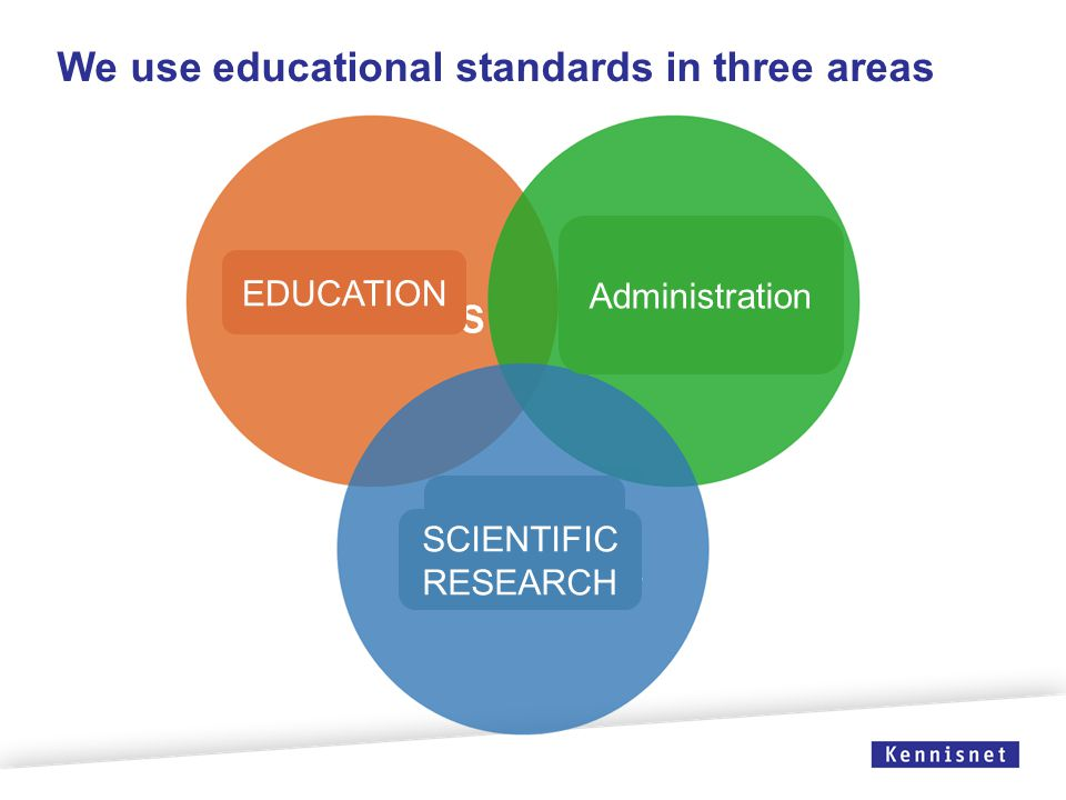 We use educational standards in three areas EDUCATION Administration SCIENTIFIC RESEARCH