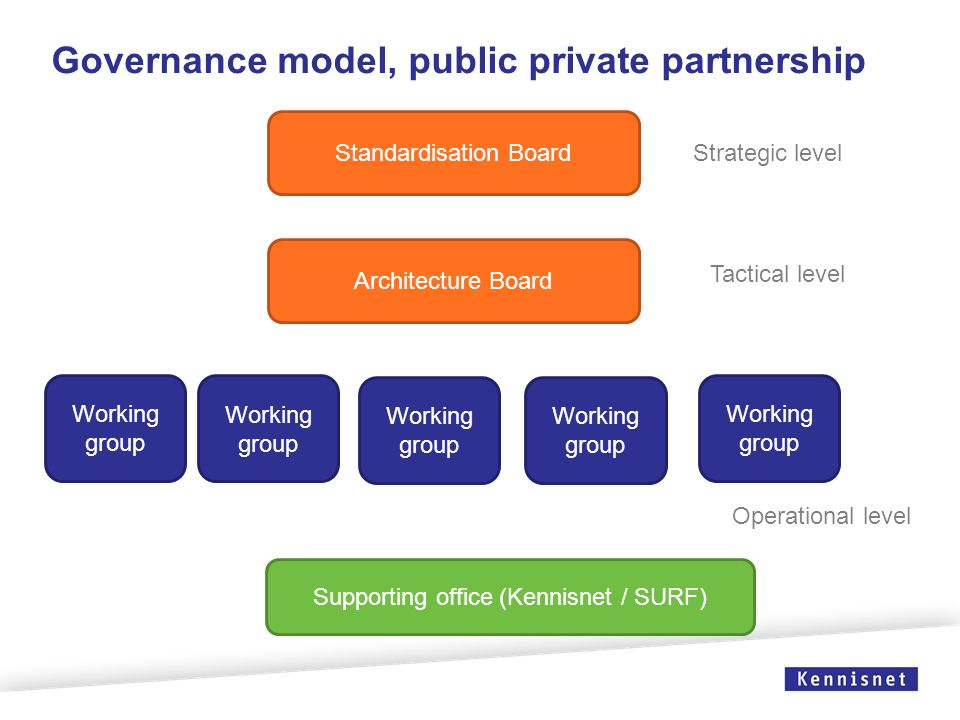 Standardisation Board Architecture Board Governance model, public private partnership Working group Supporting office (Kennisnet / SURF) Strategic level Tactical level Operational level
