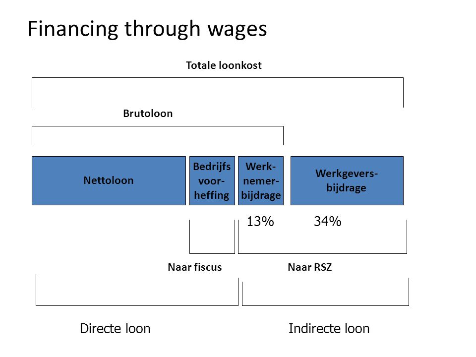 Nettoloon Bedrijfs voor- heffing Werk- nemer- bijdrage Werkgevers- bijdrage Brutoloon Naar fiscusNaar RSZ Totale loonkost 34%13% Directe loonIndirecte loon Financing through wages