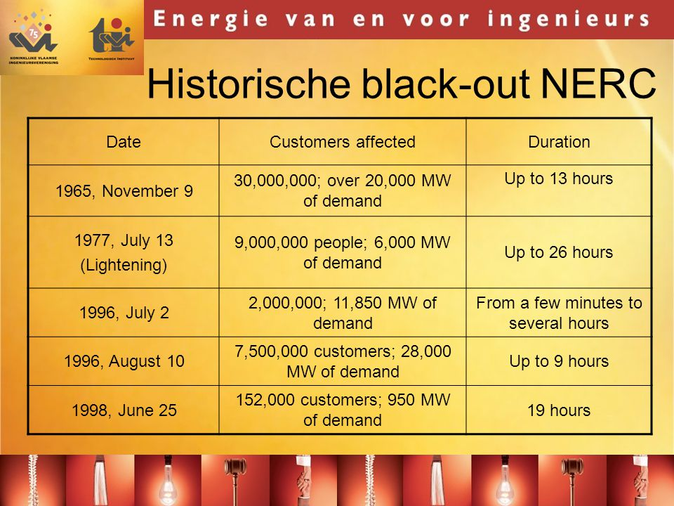Historische black-out NERC DateCustomers affectedDuration 1965, November 9 30,000,000; over 20,000 MW of demand Up to 13 hours 1977, July 13 (Lightening) 9,000,000 people; 6,000 MW of demand Up to 26 hours 1996, July 2 2,000,000; 11,850 MW of demand From a few minutes to several hours 1996, August 10 7,500,000 customers; 28,000 MW of demand Up to 9 hours 1998, June 25 152,000 customers; 950 MW of demand 19 hours