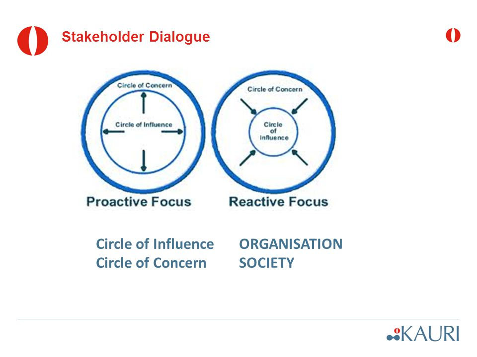 Stakeholder Dialogue Circle of Influence ORGANISATION Circle of Concern SOCIETY