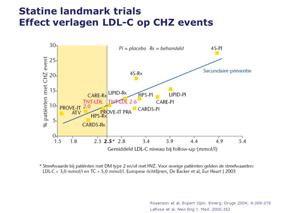 Statine landmark trials Effect verlagen LDL-C op CHZ events Rosenson et al.