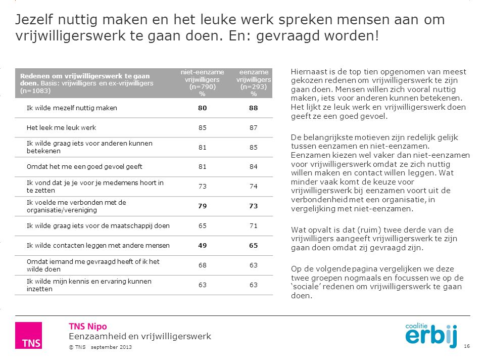3.14 X AXIS 6.65 BASE MARGIN 5.95 TOP MARGIN 4.52 CHART TOP 11.90 LEFT MARGIN 11.90 RIGHT MARGIN Eenzaamheid en vrijwilligerswerk © TNS september 2013 Redenen om vrijwilligerswerk te gaan doen.