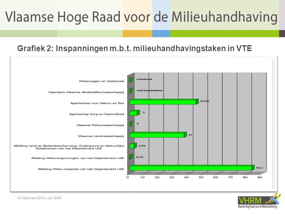 15 december 2010 – dia 13/29 Grafiek 2: Inspanningen m.b.t. milieuhandhavingstaken in VTE
