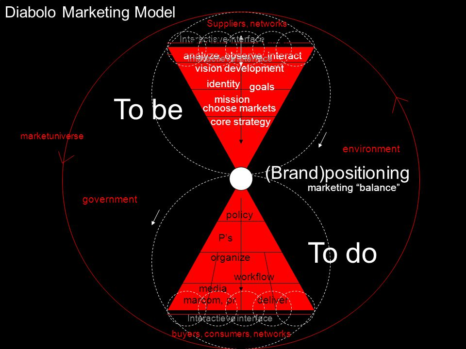 To be To do (Brand)positioning analyze, observe, interact vision development core strategy Diabolo Marketing Model Interactieve interface marketuniverse buyers, consumers, networks Suppliers, networks identity mission goals government environment marketing balance policy P's organize marcom, pr workflow deliver media choose markets Interactieve interface marcom, prdeliver