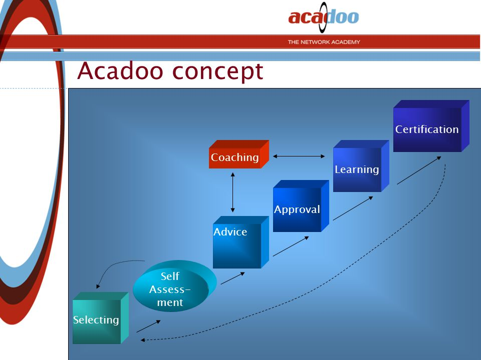 Acadoo concept Self Assess- ment Learning Coaching Approval Certification Advice Selecting