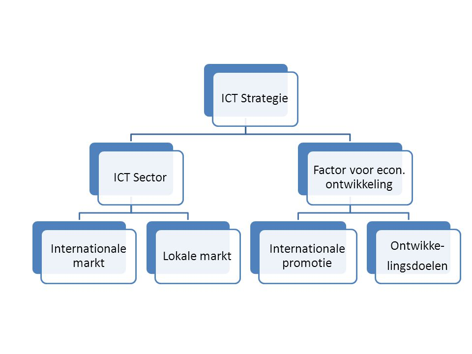 ICT StrategieICT Sector Internationale markt Lokale markt Factor voor econ.