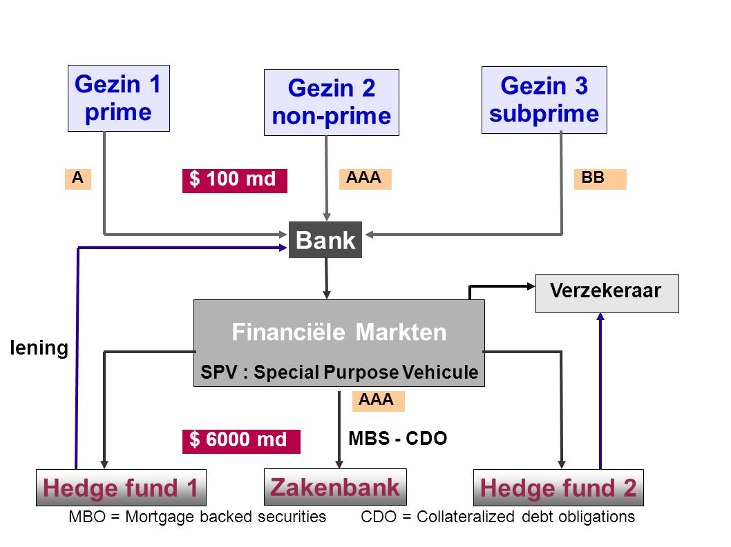 Bank Gezin 1 prime‏ Gezin 2 non-prime‏ Gezin 3 subprime‏ Financiële Markten SPV : Special Purpose Vehicule Hedge fund 1 Zakenbank Hedge fund 2 lening MBS - CDO MBO = Mortgage backed securities CDO = Collateralized debt obligations $ 100 md $ 6000 md AAAABB AAA Verzekeraar