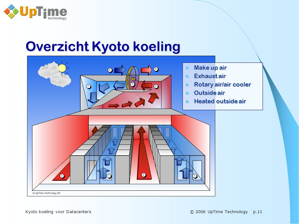 © 2006 UpTime Technology p.11Kyoto koeling voor Datacenters Overzicht Kyoto koeling  Make up air  Exhaust air  Rotary air/air cooler  Outside air  Heated outside air