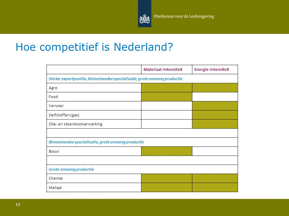 Hoe competitief is Nederland.