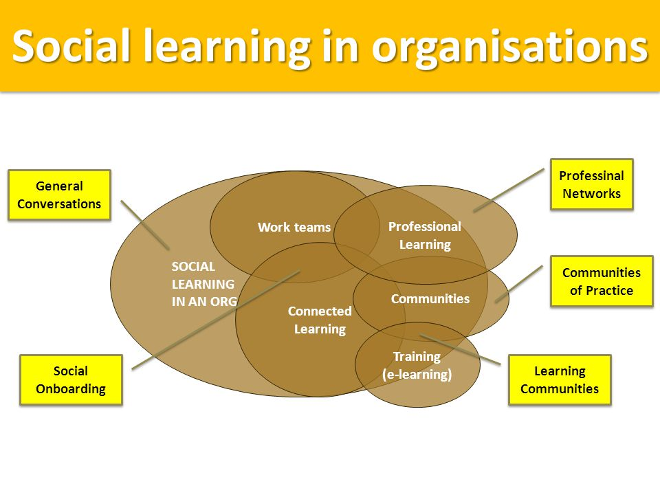 Social learning in organisations SOCIAL LEARNING IN AN ORG Work teams Connected Learning Communities Professional Learning Training (e-learning) Professinal Networks Professinal Networks Communities of Practice Communities of Practice Learning Communities Learning Communities Social Onboarding Social Onboarding General Conversations General Conversations