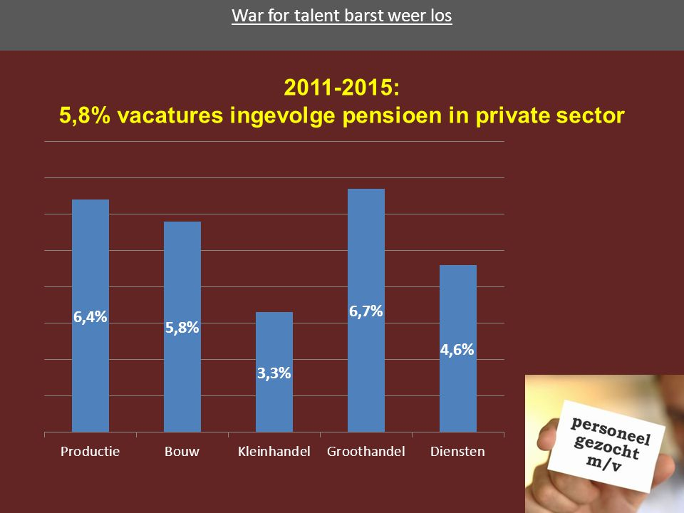 War for talent barst weer los 2011-2015: 5,8% vacatures ingevolge pensioen in private sector