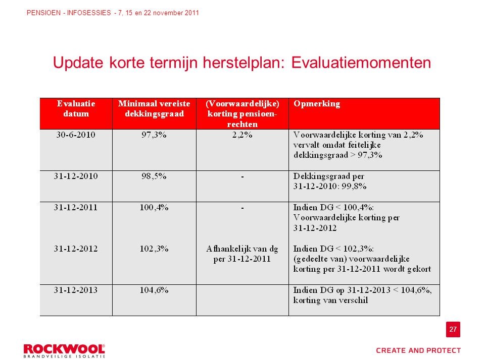 27 PENSIOEN - INFOSESSIES - 7, 15 en 22 november 2011 Update korte termijn herstelplan: Evaluatiemomenten