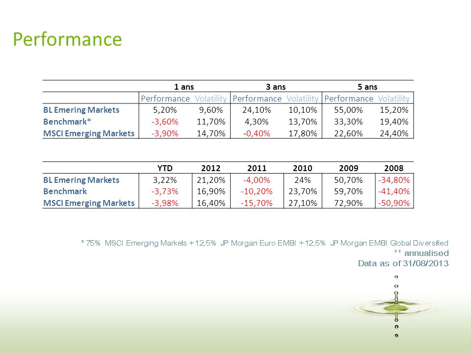 28 Performance 1 ans3 ans5 ans PerformanceVolatilityPerformanceVolatilityPerformanceVolatility BL Emering Markets5,20%9,60%24,10%10,10%55,00%15,20% Benchmark*-3,60%11,70%4,30%13,70%33,30%19,40% MSCI Emerging Markets-3,90%14,70%-0,40%17,80%22,60%24,40% YTD20122011201020092008 BL Emering Markets3,22%21,20%-4,00%24%50,70%-34,80% Benchmark-3,73%16,90%-10,20%23,70%59,70%-41,40% MSCI Emerging Markets-3,98%16,40%-15,70%27,10%72,90%-50,90%