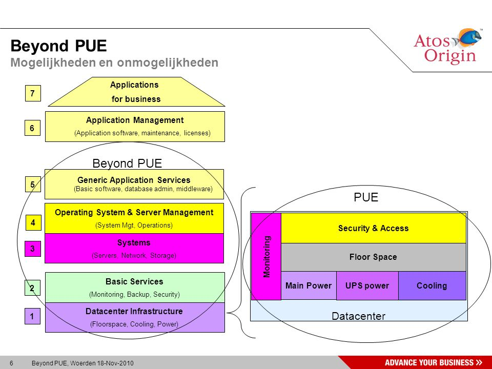 6 Beyond PUE, Woerden 18-Nov-2010 Beyond PUE Mogelijkheden en onmogelijkheden Datacenter Datacenter Infrastructure (Floorspace, Cooling, Power) Basic Services (Monitoring, Backup, Security) Systems (Servers, Network, Storage) Operating System & Server Management (System Mgt, Operations) Generic Application Services (Basic software, database admin, middleware) Application Management (Application software, maintenance, licenses) Applications for business Main Power UPS power Cooling Floor Space Monitoring Security & Access 7 PUE Beyond PUE