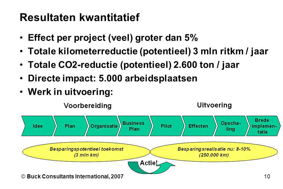 10© Buck Consultants International, 2007 Resultaten kwantitatief •Effect per project (veel) groter dan 5% •Totale kilometerreductie (potentieel) 3 mln ritkm / jaar •Totale CO2-reductie (potentieel) 2.600 ton / jaar •Directe impact: 5.000 arbeidsplaatsen •Werk in uitvoering: