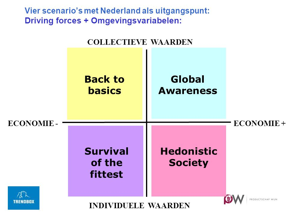 Vier scenario's met Nederland als uitgangspunt: Driving forces + Omgevingsvariabelen: Back to basics Global Awareness Survival of the fittest Hedonistic Society COLLECTIEVE WAARDEN ECONOMIE - ECONOMIE + INDIVIDUELE WAARDEN
