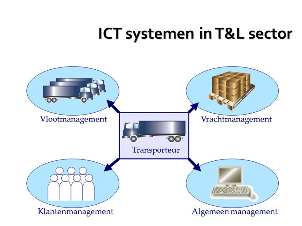 ICT systemen in T&L sector