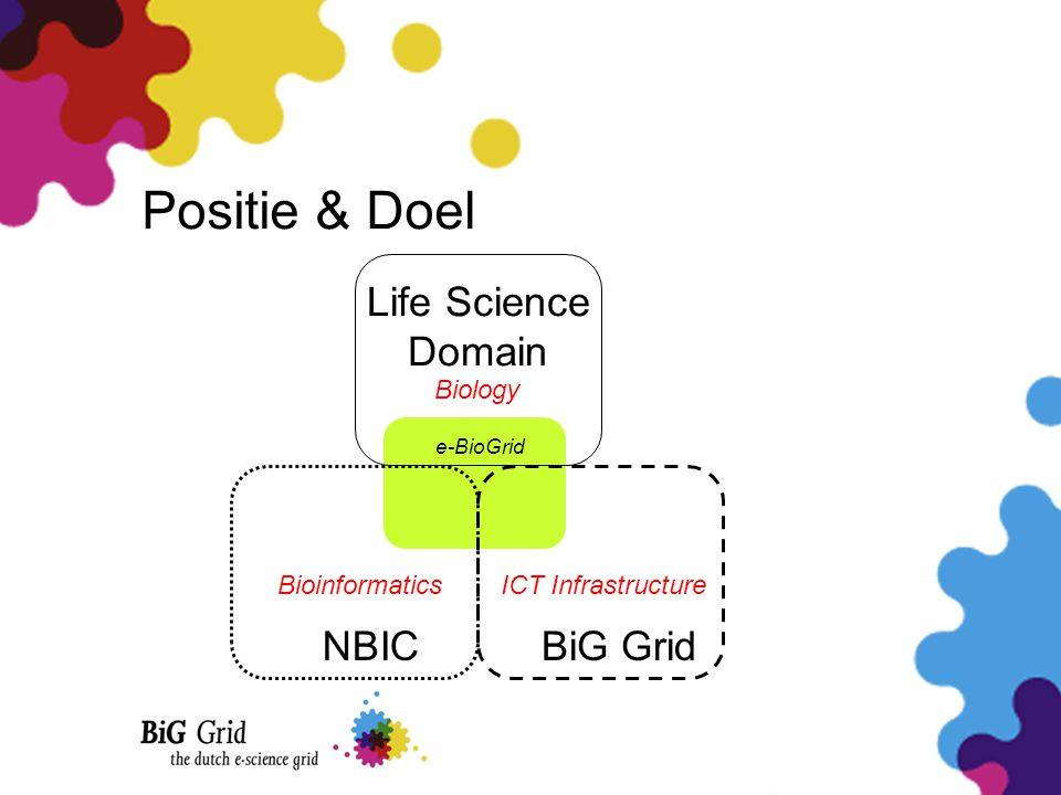 Positie & Doel e-BioGrid Life Science Domain Biology BiG Grid ICT Infrastructure NBIC Bioinformatics