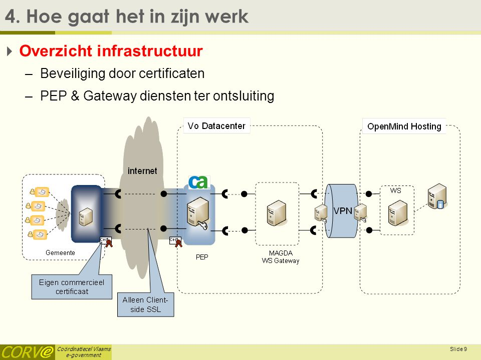 Coördinatiecel Vlaams e-government Slide 9 4.