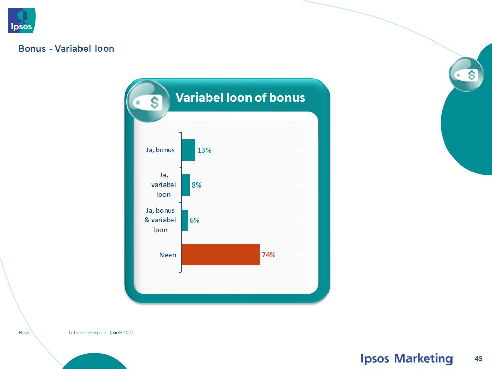 Basis: Totale steekproef (n=33102) Bonus - Variabel loon % Variabel loon of bonus 9% 7% 5% 79% 45