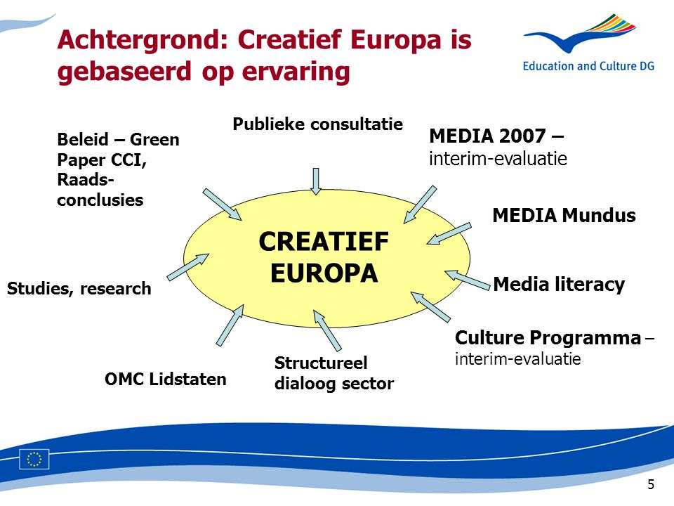 5 Achtergrond: Creatief Europa is gebaseerd op ervaring MEDIA Mundus Publieke consultatie CREATIEF EUROPA MEDIA 2007 – interim-evaluatie Culture Programma – interim-evaluatie Structureel dialoog sector Studies, research Beleid – Green Paper CCI, Raads- conclusies OMC Lidstaten Media literacy