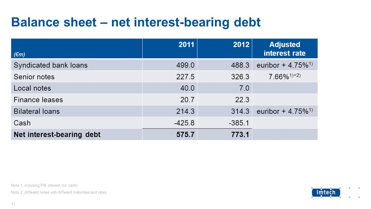 Balance sheet – net interest-bearing debt (€m) 20112012Adjusted interest rate Syndicated bank loans499.0488.3euribor + 4.75% 1) Senior notes227.5326.37.66% 1)+2) Local notes40.07.0 Finance leases20.722.3 Bilateral loans214.3314.3euribor + 4.75% 1) Cash-425.8-385.1 Net interest-bearing debt575.7773.1 11 Note 1.