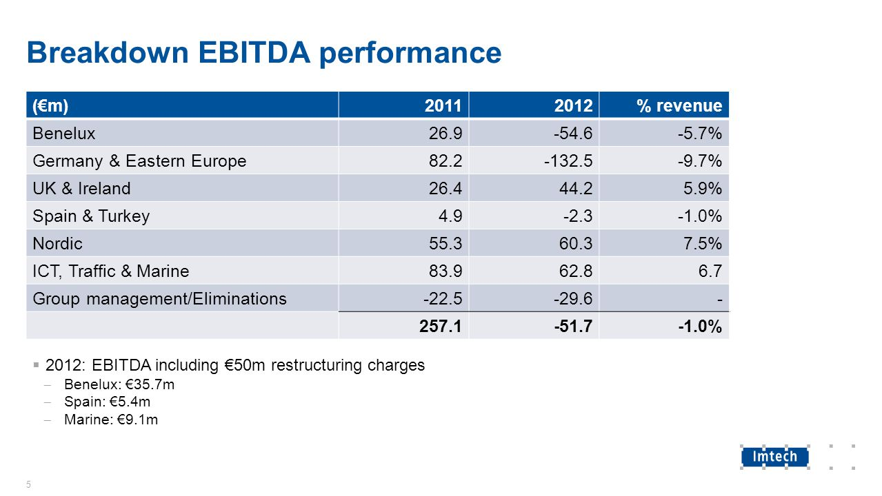 Breakdown EBITDA performance 5 (€m)20112012% revenue Benelux26.9-54.6-5.7% Germany & Eastern Europe82.2-132.5-9.7% UK & Ireland26.444.25.9% Spain & Turkey4.9-2.3-1.0% Nordic55.360.37.5% ICT, Traffic & Marine83.962.86.7 Group management/Eliminations-22.5-29.6- 257.1-51.7-1.0%  2012: EBITDA including €50m restructuring charges  Benelux: €35.7m  Spain: €5.4m  Marine: €9.1m