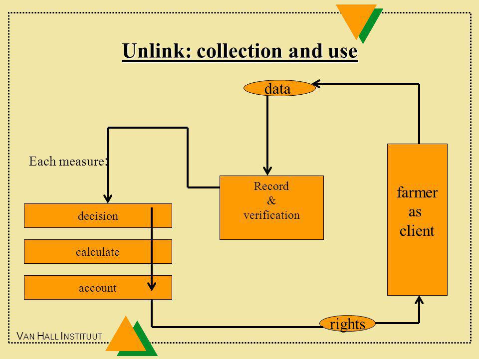 V AN H ALL I NSTITUUT Unlink: collection and use data Record & verification decision calculate farmer as client account Each measure : rights