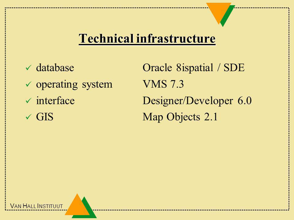 V AN H ALL I NSTITUUT Technical infrastructure databaseOracle 8ispatial / SDE operating systemVMS 7.3 interfaceDesigner/Developer 6.0 GISMap Objects 2.1