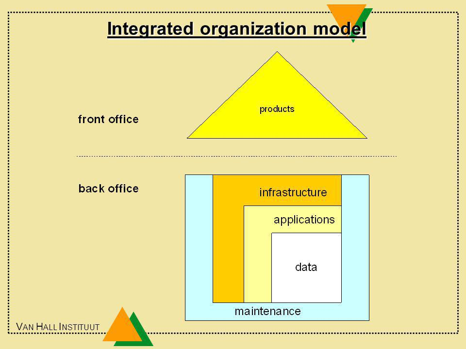 V AN H ALL I NSTITUUT Integrated organization model