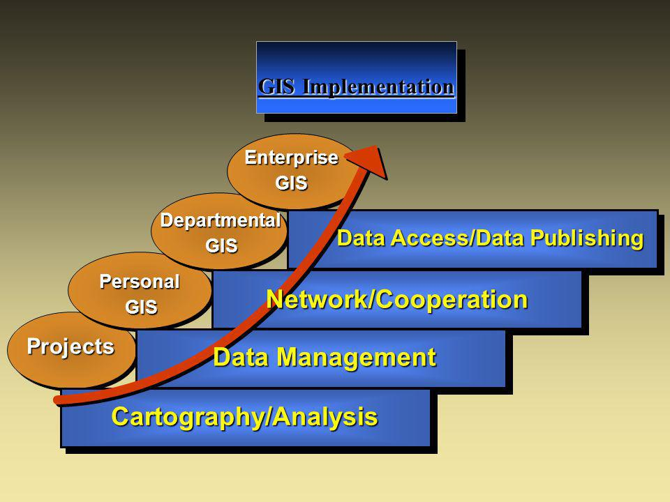GIS Implementation Cartography/Analysis Projects Personal GIS Departmental GIS EnterpriseGIS Data Access/Data Publishing Network/Cooperation Data Management