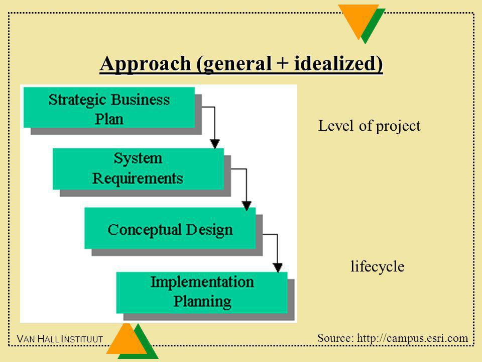 V AN H ALL I NSTITUUT Approach (general + idealized) Level of project lifecycle Source: http://campus.esri.com